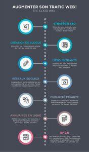 Comment augmenter trafic web