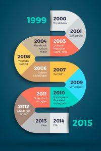Infographie | Chronologie des réseaux sociaux