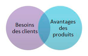 Avantages des produits et besoins des clients