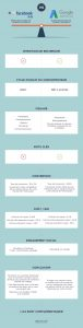 Publicité payante en ligne - Facebook ou Google Adwords