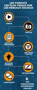 Les formats les plus viraux sur les réseaux sociaux